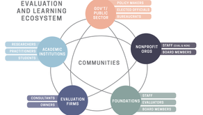 AEA 365 | Evaluation as an Ecosystem: Building our ability to collaborate effectively