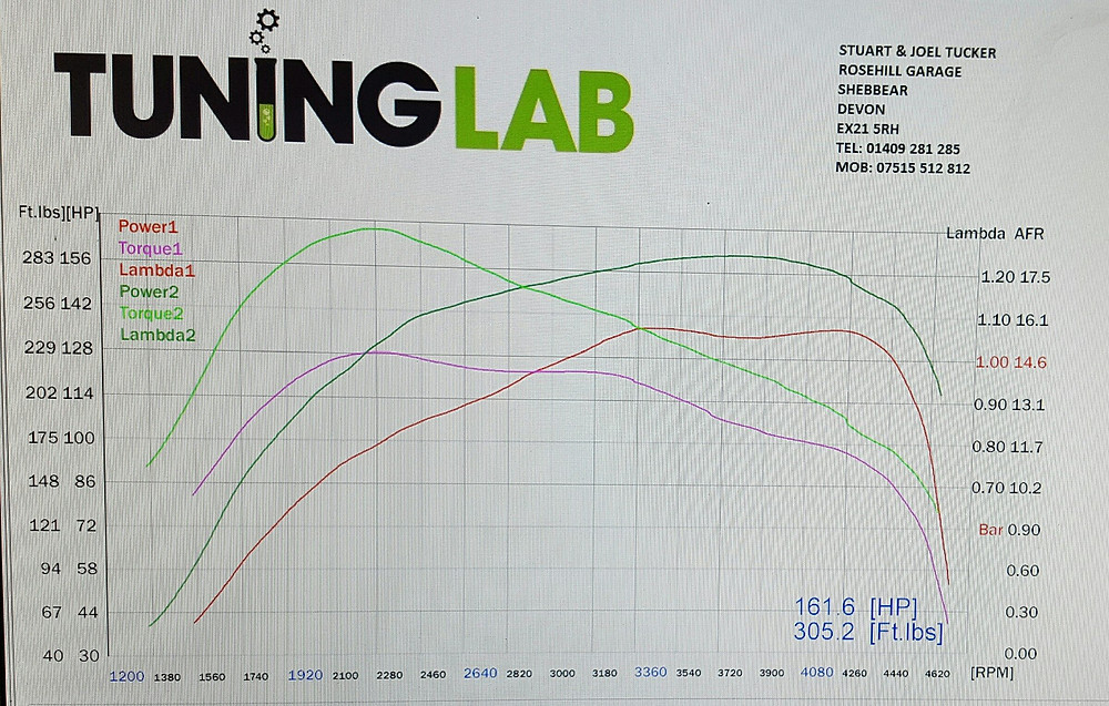 Dyno graph showing pre and post remap results
