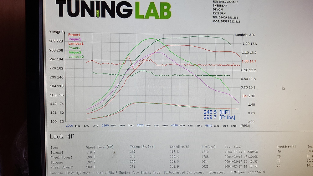 Seat Leon Cupra dyno graph