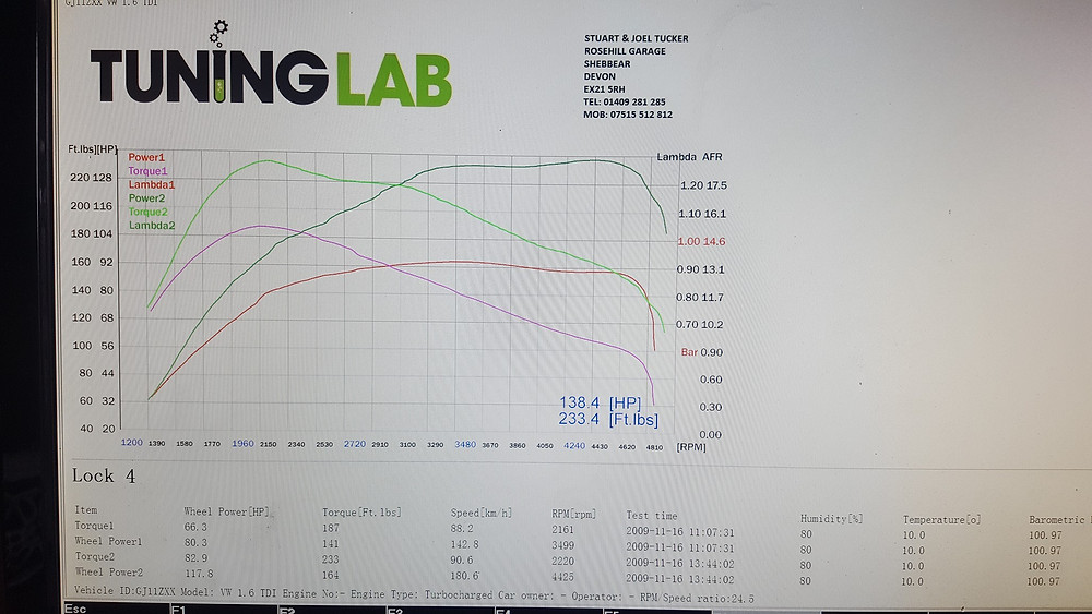VW Caddy Maxi Dyno Print Out at Tuning Lab