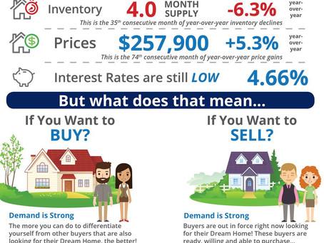 Drop in Inventory Fuels Sales Slowdown