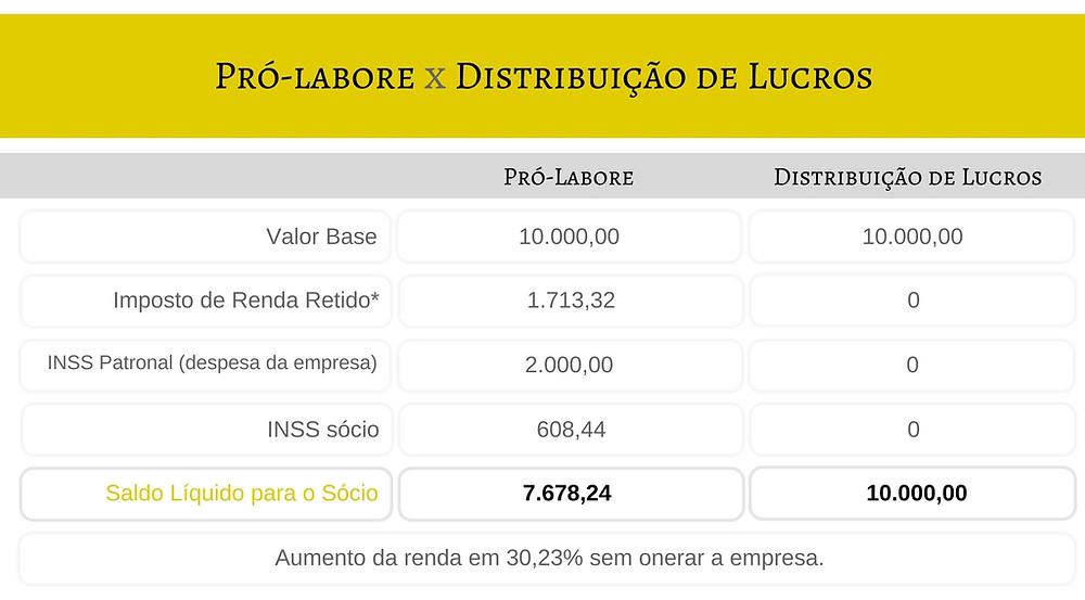 Planejador Jurídico_Tabela distribuição lucros