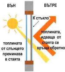 Схема на отразяване на топлинни лъчи от Ка стъкло