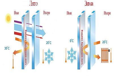 Схема на отразяване на тплинни лъчи от стъкло 4 сезона