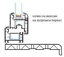 Схема на монтаж на вътрешна PVC пола