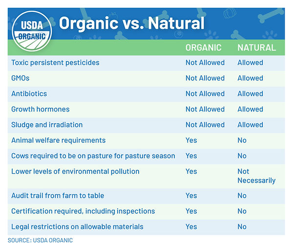 OBB_OrganicvsNatural_Chart1.jpg