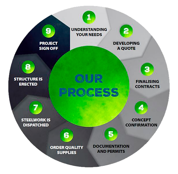 Our Process Wheel_png.png
