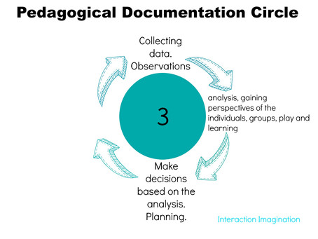 A Beginner's Guide to Pedagogical Documentation (part 3)