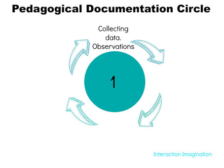 A Beginner's Guide to Pedagogical Documentation
