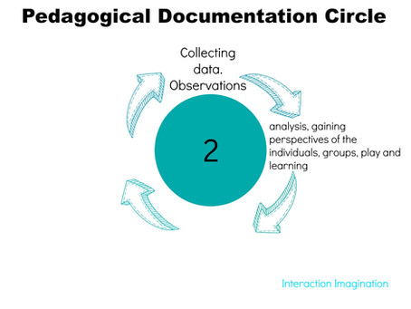 A Beginner's Guide to Pedagogical Documentation (part 2)