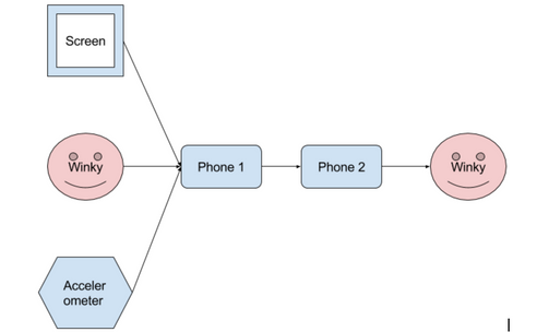 MOdes of Interaction