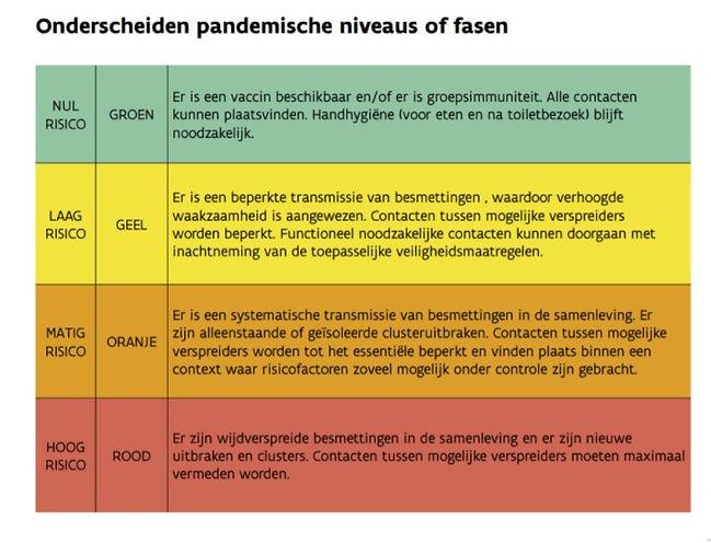 Kleurcodes COVID-19.jpg