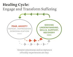 healing-cycle