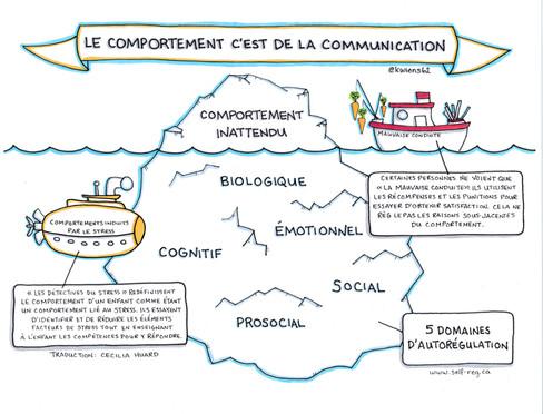 Graphique: Le Comportement C'est De La Communication