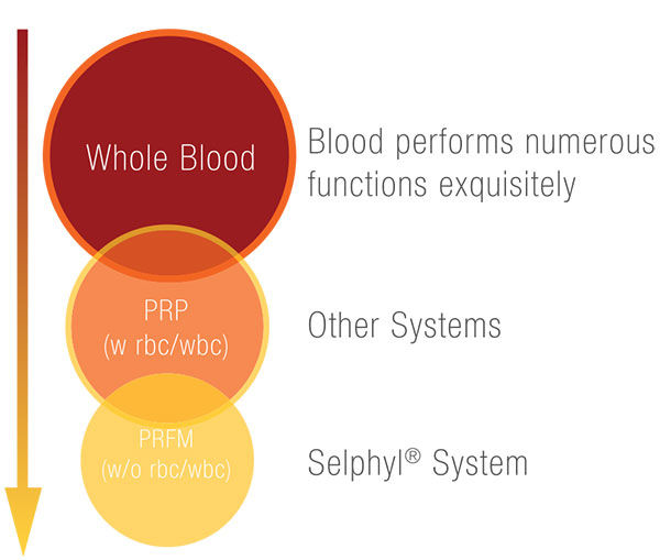 Selphyl Power of Blood Platelets Plasma PRFM PRP