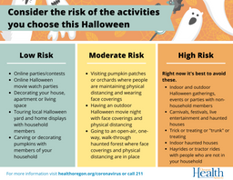 Halloween - Risk by Activity (002).png