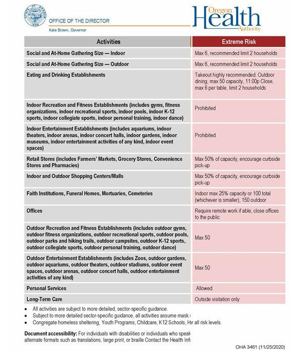 12-3-20 health restrictions CHART - Hood