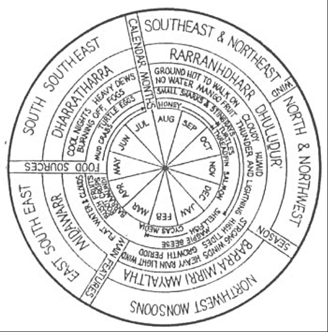 Yolngu Seasonal Calandar
