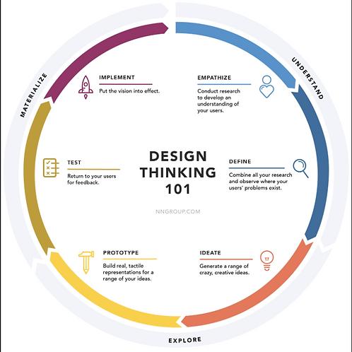 Introducción al Design Thinking ESP