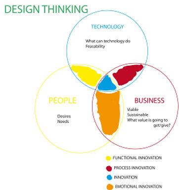 Barcelona Design Thinking Week 2013