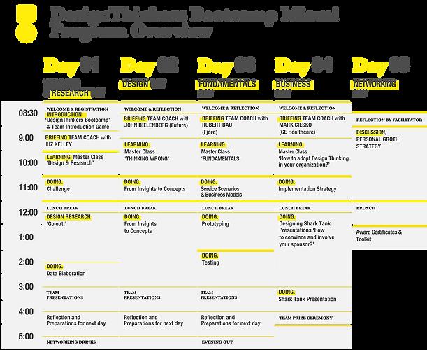 DesignThinkers Bootcamp Miami
