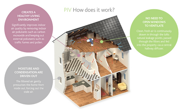 How a PIV cures condensation in the home and why it works also how it works