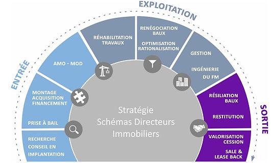 AMO, Baux, Montages, Schémas  directeurs, baux commerciaux, stratégie, implantation