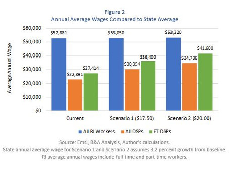 REPORT: Economic Impact of Direct Service Provider Wages on the RI Economy