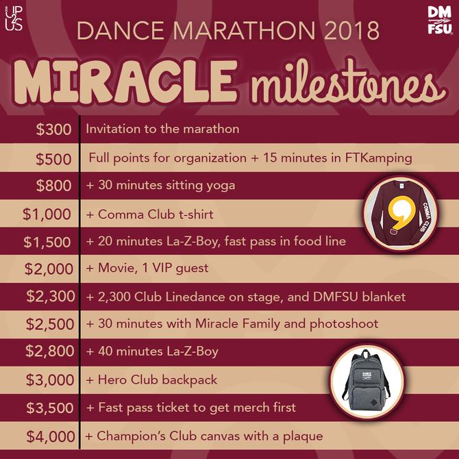 Miracle Milestones