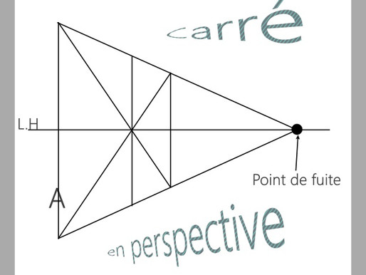 Définir le centre d'un carré en perspective