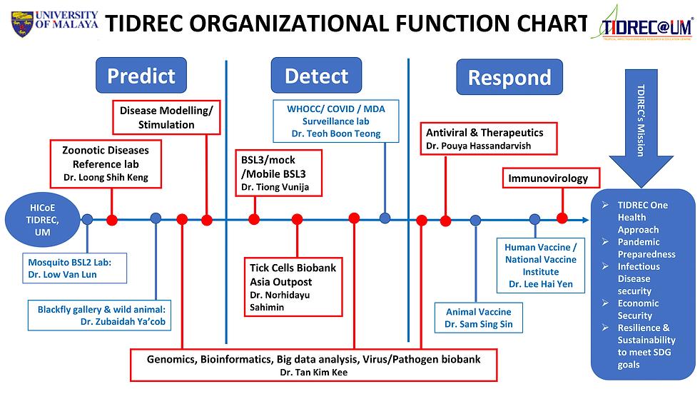 TIDREC ORGANIZATIONAL FUNCTION CHART 01.
