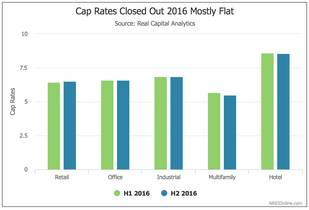 Interest Rate Hikes May Have More Impact on Deal Volume Than Cap Rates in 2017