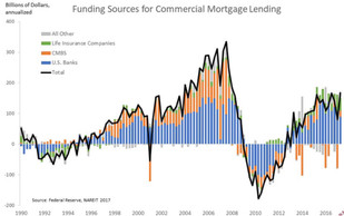 Commercial Lending Levels and Where We Are in the Cycle