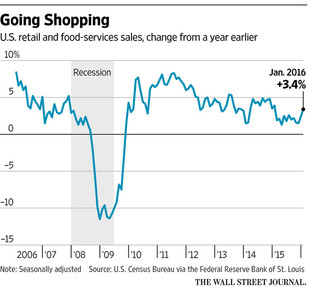 Consumers Power Past Headwinds