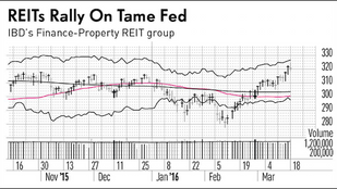 REIT Stocks Rise Again On Calm Rates, Higher Visibility
