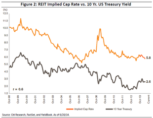 Relationship between interest rates and commercial real estate cap rates.