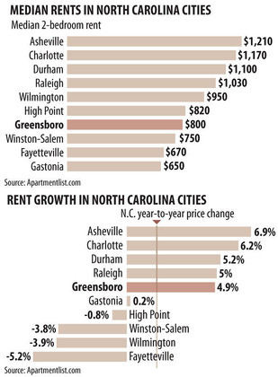 Greensboro apartment rental rates rising