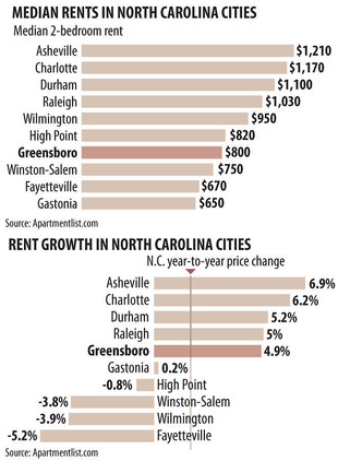 Greensboro apartment rental rates rising