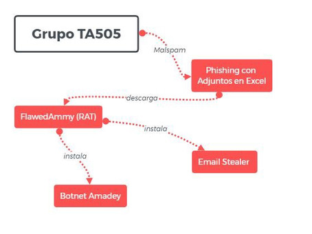 TA505 intensifica ciberataques a Chile y Latinoamérica con #FlawedAmmy