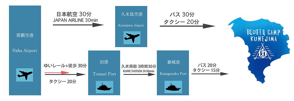 羽田から久米島, 成田から久米島, 関空から久米島, 那覇から久米島