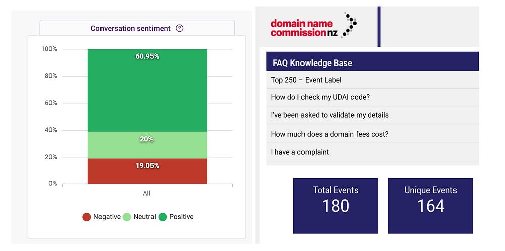 Analytics - FAQ Bot portal and Google data studio