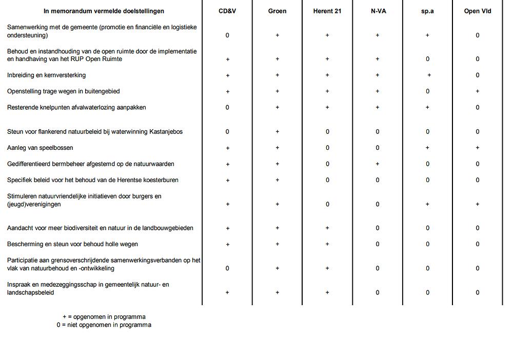 Evaluatie partijpogramma's