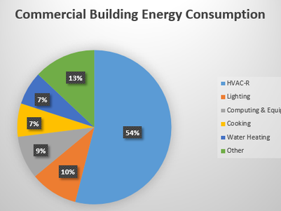 Why You Should Consider an Energy Audit
