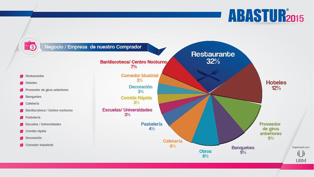 Estadísticas Hotelería Hostelería Abastur 2016 Hospitalidad