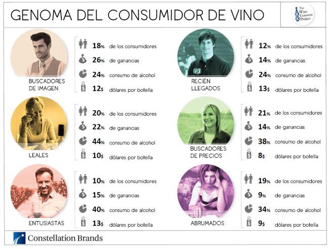 Genoma del Consumidor de Vino Portamenús