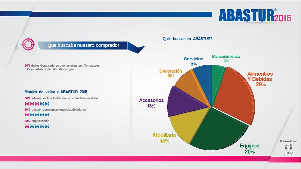 Abastur 2015 busca comprador