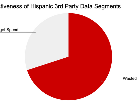 What percentage of spend targeting Hispanics is wasted?