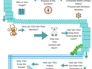 Your Content Creation Treasure Map