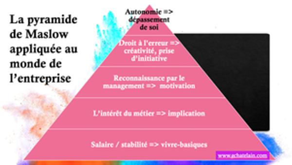 La pyramide de Maslow appliquée au monde de l'entreprise- Explications