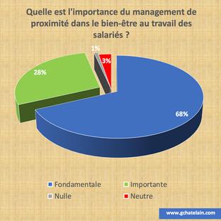 Management et bien-être